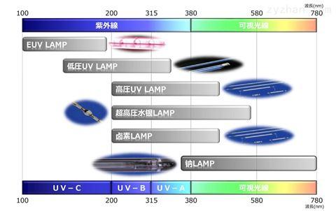 进口东芝UV紫外线灯可定制
