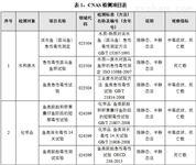 环特生物CNAS及CMA检测项目表