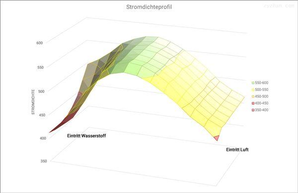 燃料电池电堆电压分布测定系统