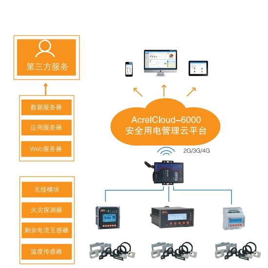 商业预付费电能管理系统